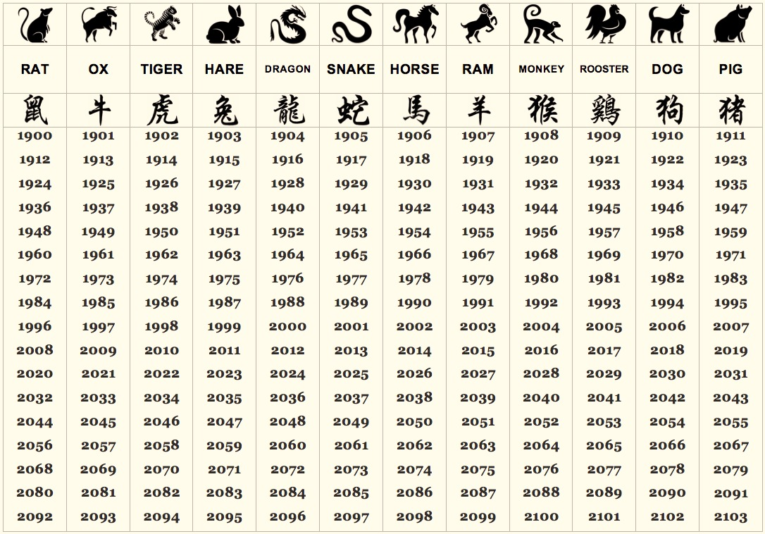 Origin of Chinese Zodiac