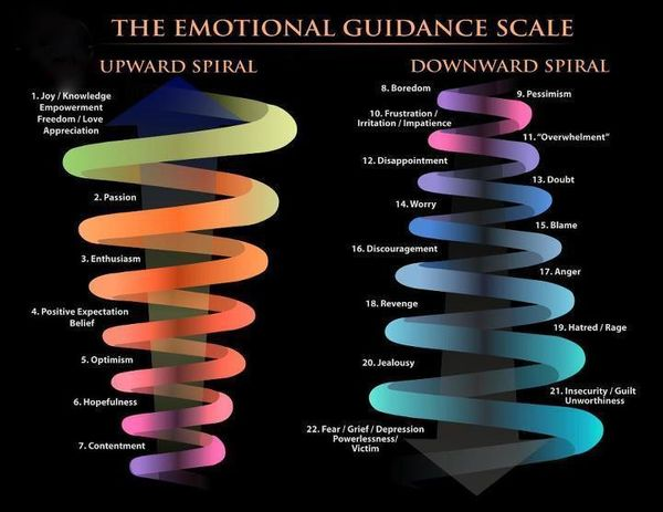Learn How To Climb The Emotional Scale And Use The Law Of Attraction